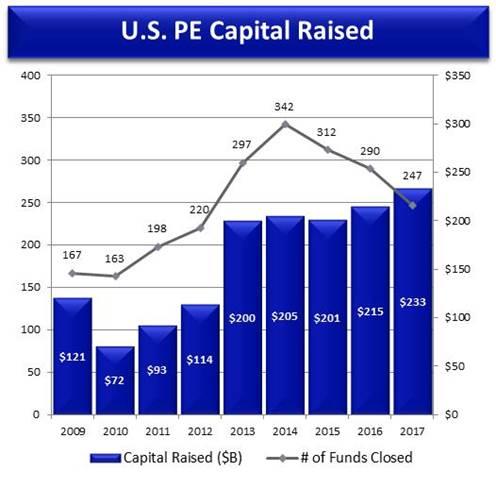 U.S.-PE-Capital-Raised.jpg